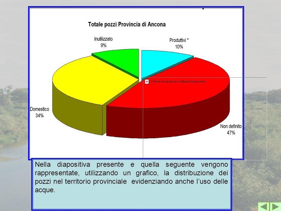 Nella diapositiva presente e quella seguente vengono rappresentate, utilizzando un grafico, la distribuzione dei pozzi nel territorio provinciale evidenziando anche l'uso delle acque.