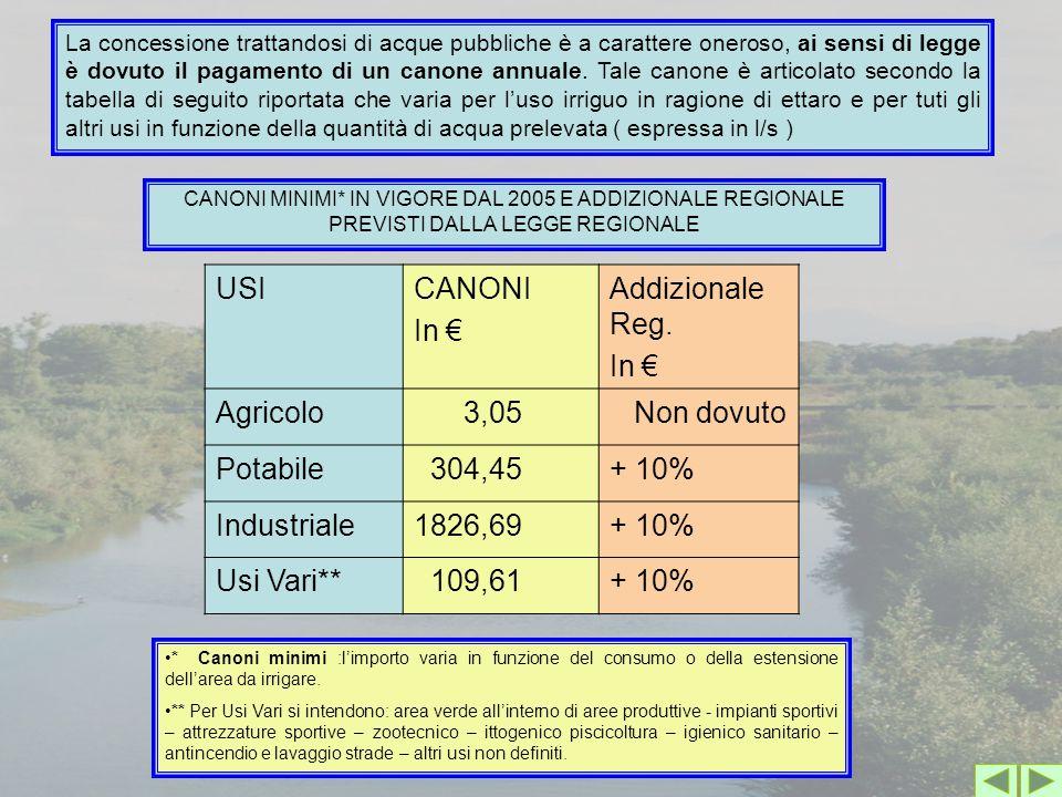 USI CANONI In € Addizionale Reg. Agricolo 3,05 Non dovuto Potabile