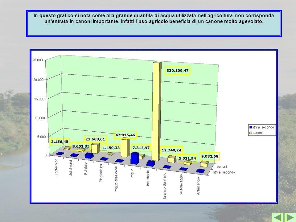 In questo grafico si nota come alla grande quantità di acqua utilizzata nell'agricoltura non corrisponda un'entrata in canoni importante, infatti l'uso agricolo beneficia di un canone molto agevolato.