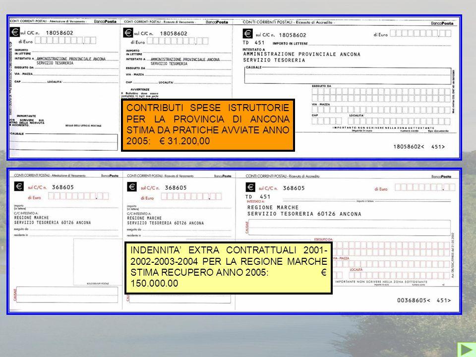 CONTRIBUTI SPESE ISTRUTTORIE PER LA PROVINCIA DI ANCONA STIMA DA PRATICHE AVVIATE ANNO 2005: € 31.200,00