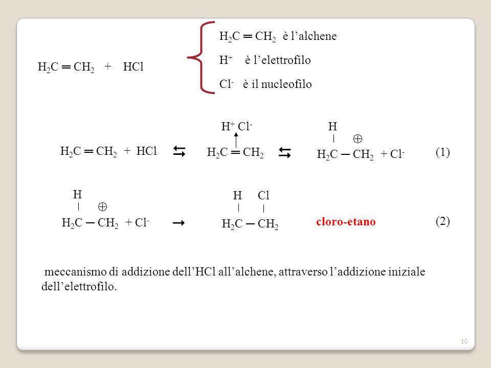   H2C ═ CH2 + HCl H2C ═ CH2 è l'alchene H+ è l'elettrofilo