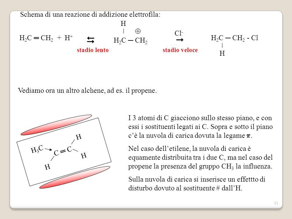   Schema di una reazione di addizione elettrofila: H2C ═ CH2 + H+