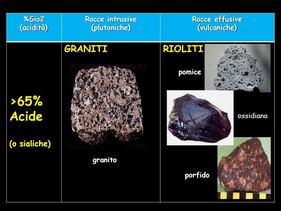 >65% Acide GRANITI RIOLITI (o sialiche) %Sio2 (acidità)