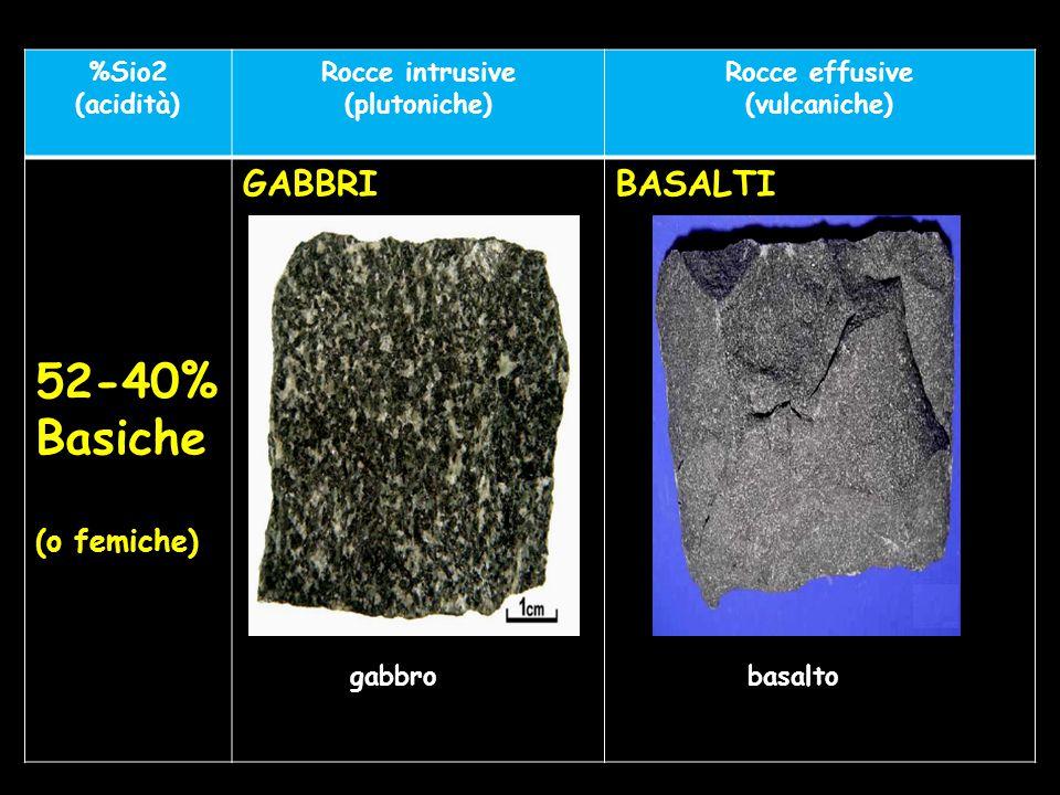 52-40% Basiche GABBRI BASALTI (o femiche) %Sio2 (acidità)