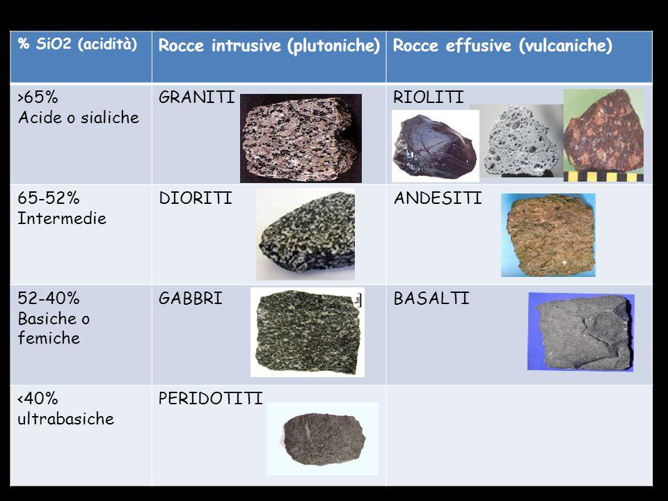 Rocce intrusive (plutoniche) Rocce effusive (vulcaniche)