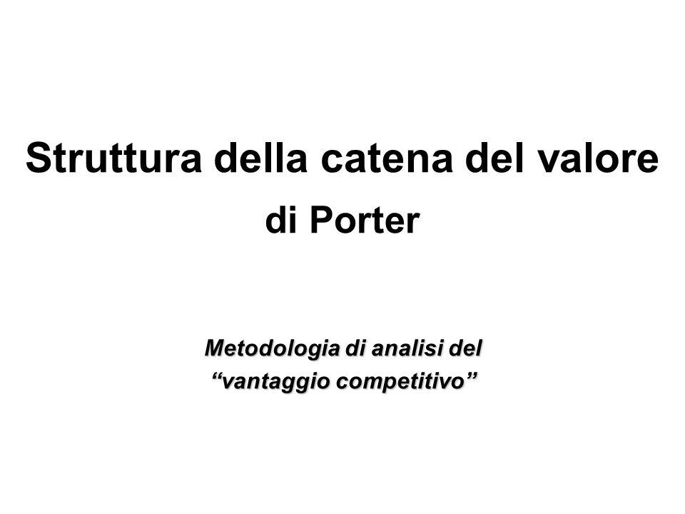 Struttura della catena del valore di Porter