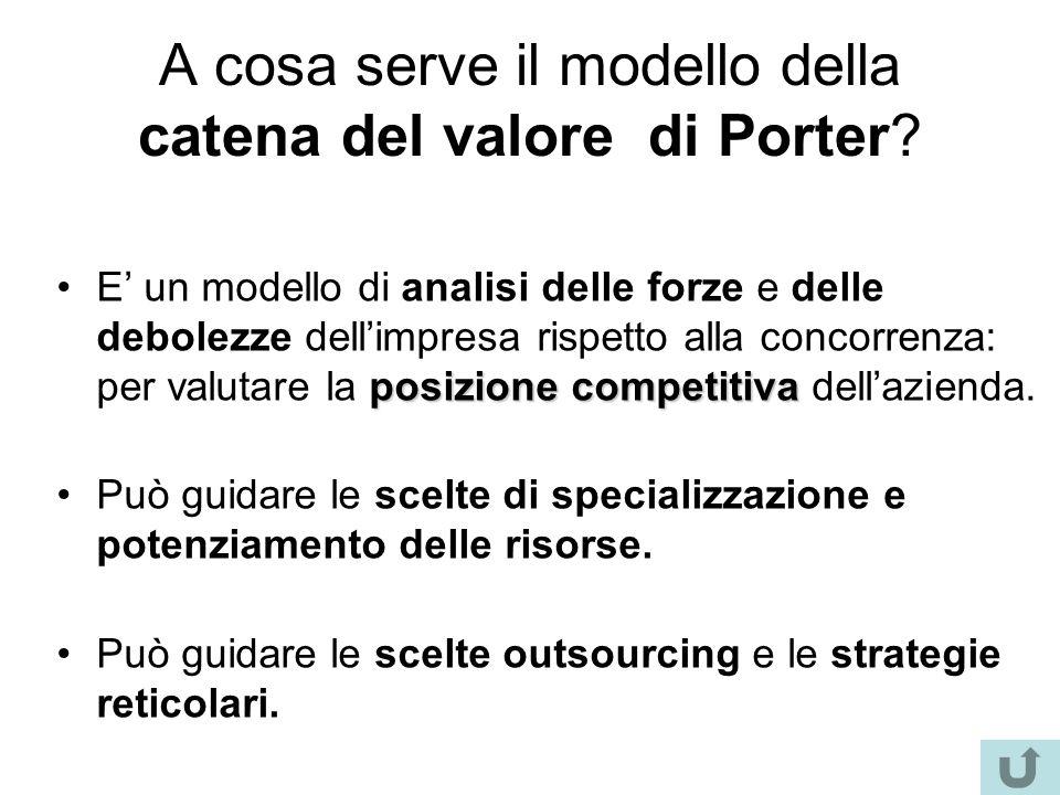 A cosa serve il modello della catena del valore di Porter