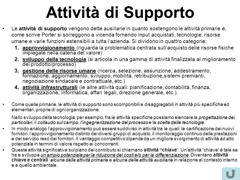 Attività di Supporto