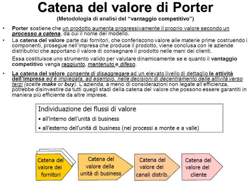 Catena del valore di Porter (Metodologia di analisi del vantaggio competitivo )