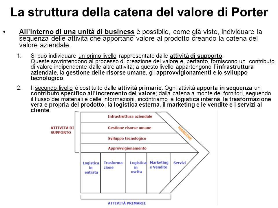 La struttura della catena del valore di Porter