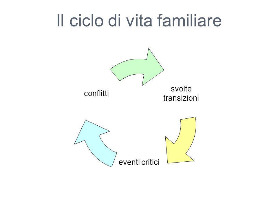 Il ciclo di vita familiare