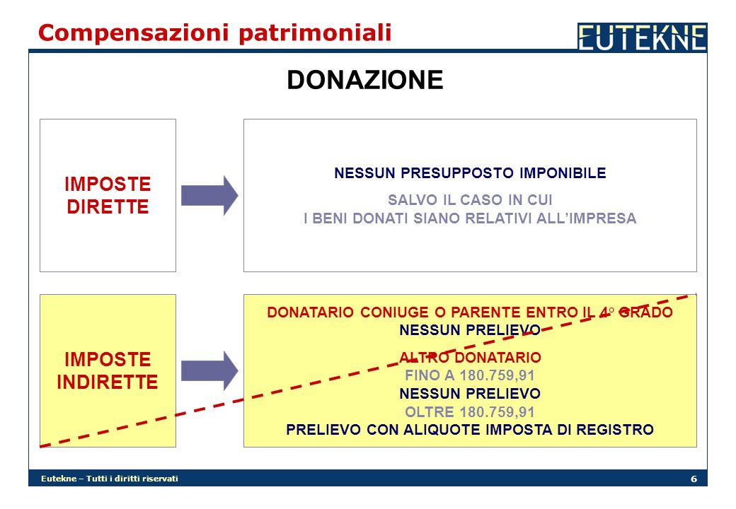 DONAZIONE Compensazioni patrimoniali IMPOSTE DIRETTE IMPOSTE INDIRETTE