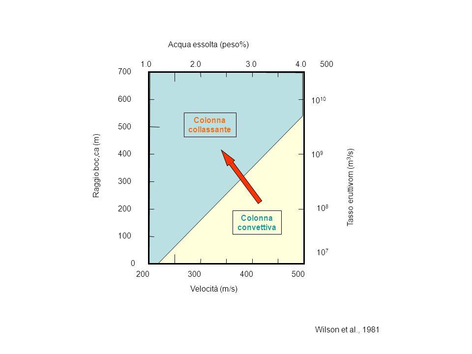 200 300. 400. 500. 100. 600. 700. Raggio boc,ca (m) Velocità (m/s) Tasso eruttivom (m3/s) 107.