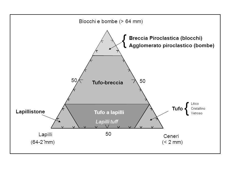 { { Blocchi e bombe (> 64 mm) Breccia Piroclastica (blocchi)