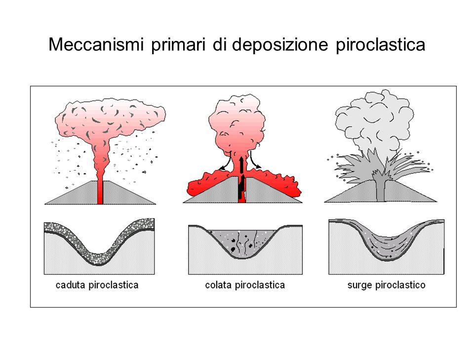 Meccanismi primari di deposizione piroclastica