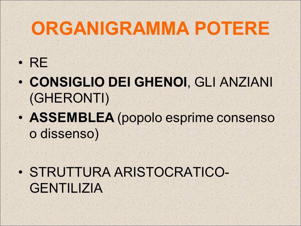 ORGANIGRAMMA POTERE RE CONSIGLIO DEI GHENOI, GLI ANZIANI (GHERONTI)
