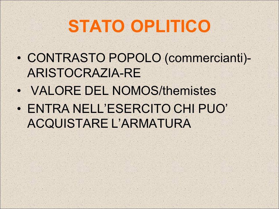 STATO OPLITICO CONTRASTO POPOLO (commercianti)-ARISTOCRAZIA-RE