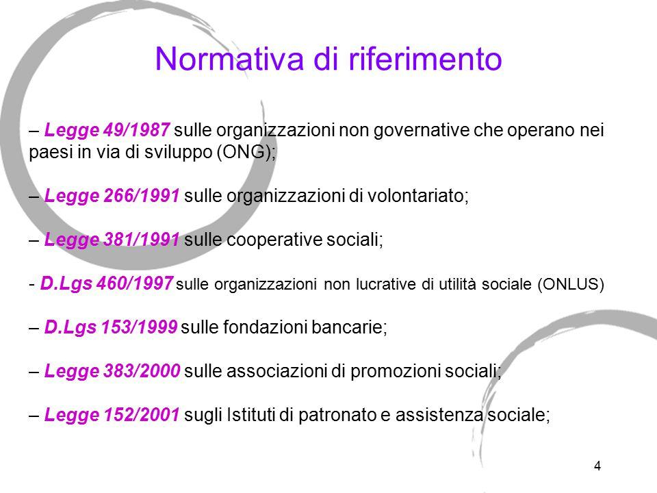 Organizzazioni non governative