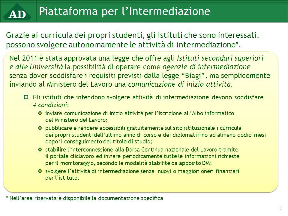 Piattaforma per l'Intermediazione