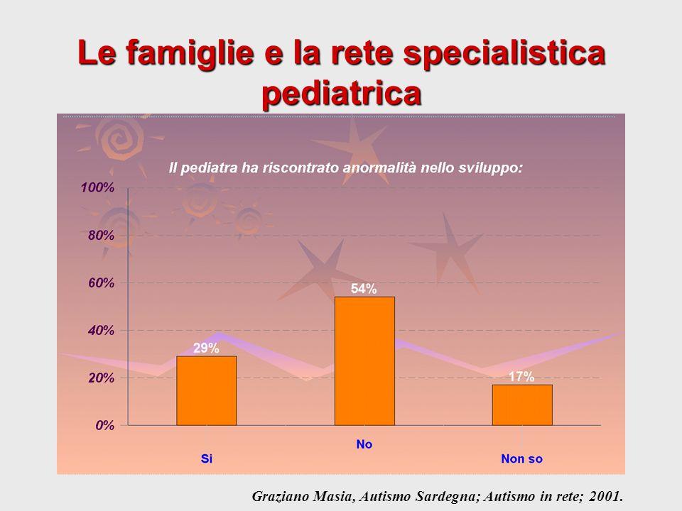 Le famiglie e la rete specialistica pediatrica