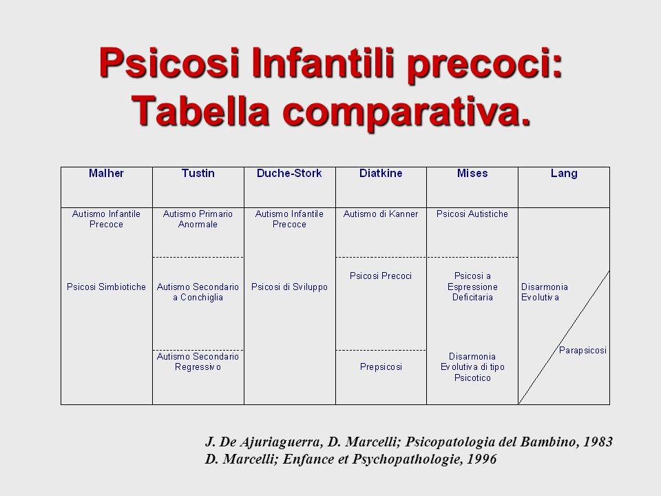 Psicosi Infantili precoci: Tabella comparativa.