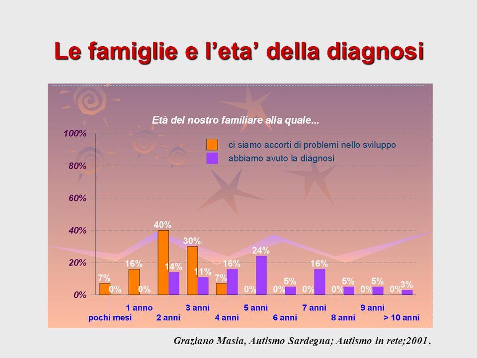 Le famiglie e l'eta' della diagnosi