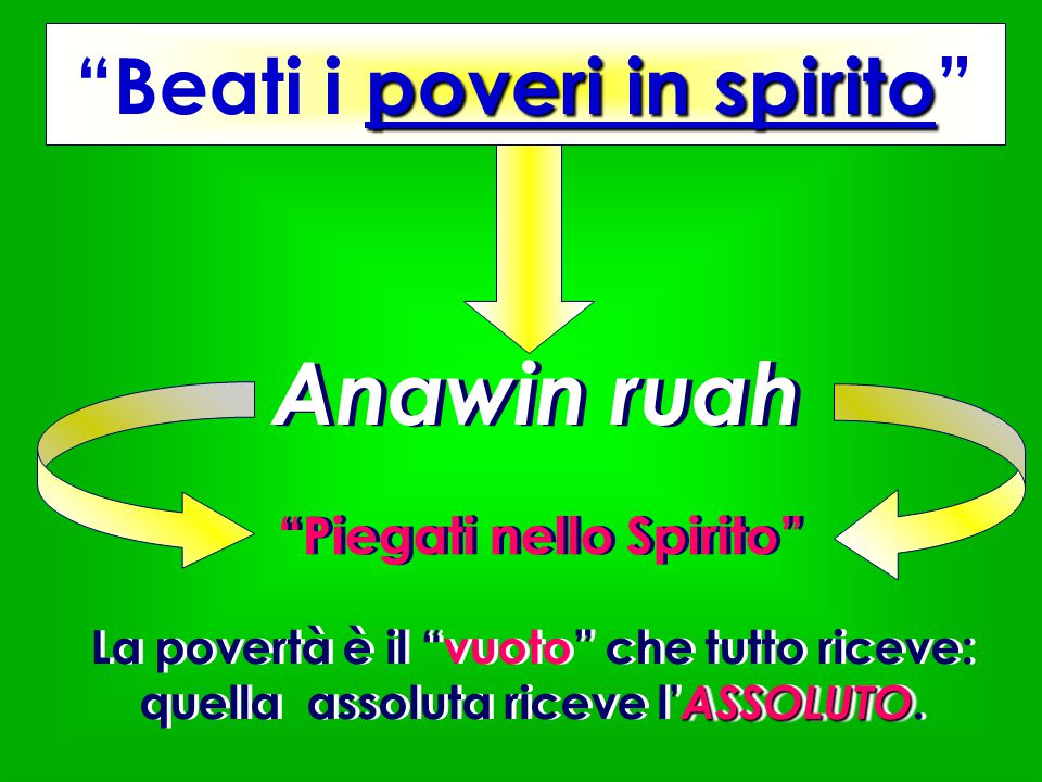 Beati i poveri in spirito Piegati nello Spirito