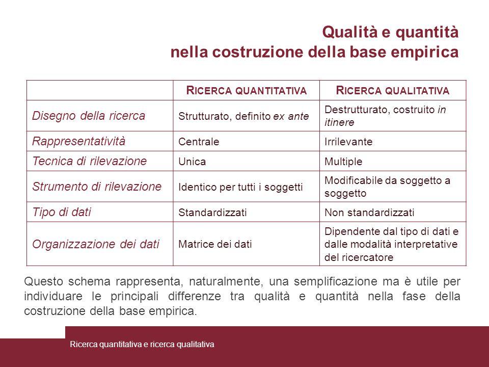 Qualità e quantità nella costruzione della base empirica