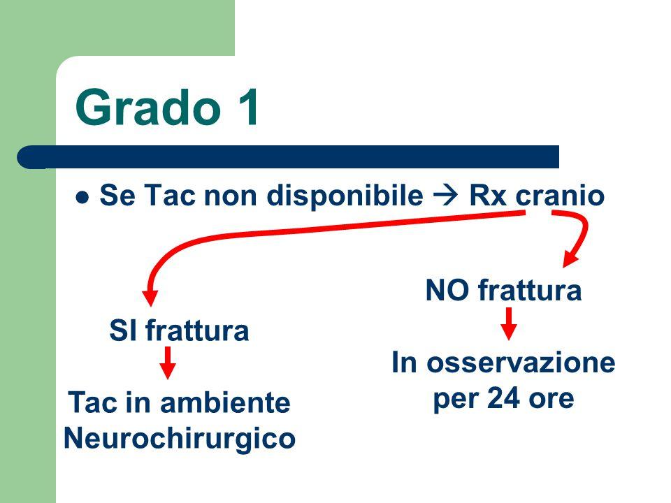In osservazione per 24 ore Tac in ambiente Neurochirurgico