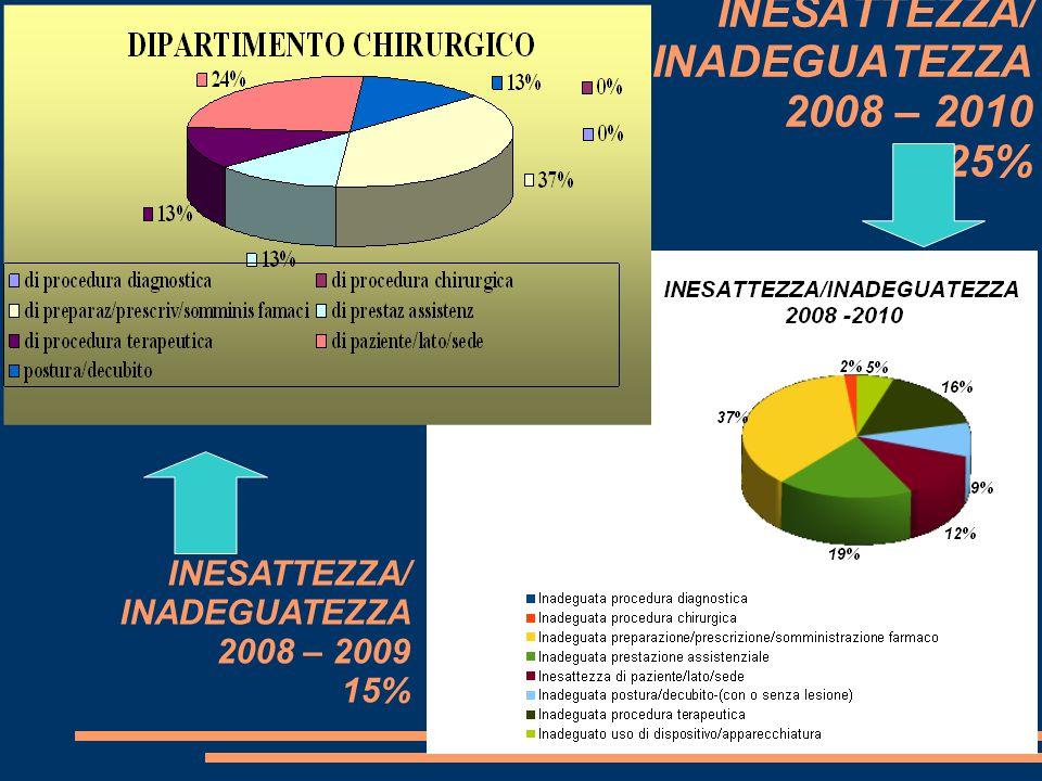 INESATTEZZA/ INADEGUATEZZA 2008 – 2010 25%