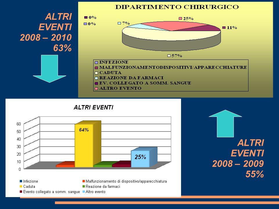 ALTRI EVENTI 2008 – 2010 63% ALTRI EVENTI 2008 – 2009 55%