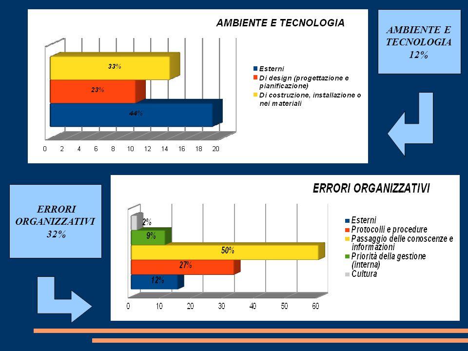 AMBIENTE E TECNOLOGIA 12% ERRORI ORGANIZZATIVI 32%