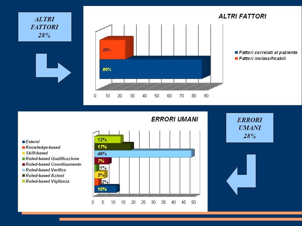 ALTRI FATTORI 28% ERRORI UMANI 28%