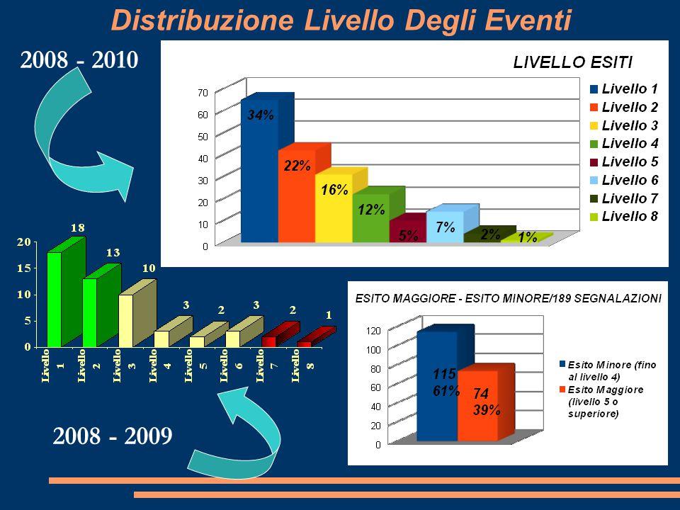 Distribuzione Livello Degli Eventi
