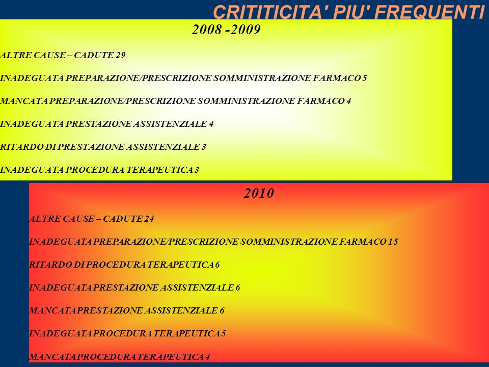 CRITITICITA PIU FREQUENTI