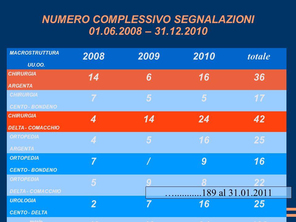 NUMERO COMPLESSIVO SEGNALAZIONI 01.06.2008 – 31.12.2010