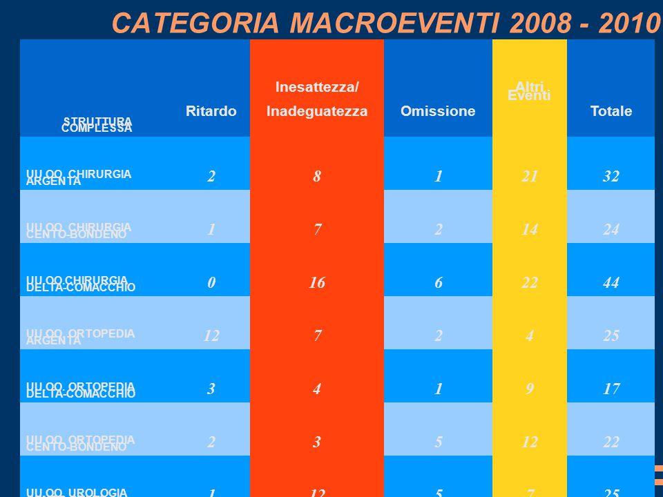 CATEGORIA MACROEVENTI 2008 - 2010