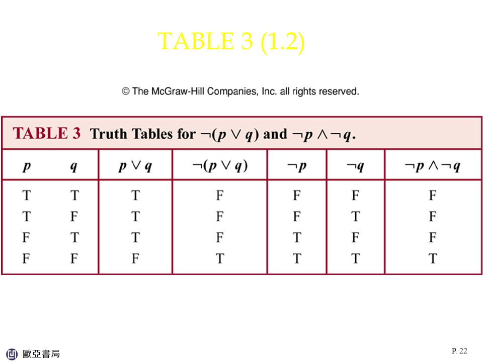 TABLE 3 (1.2) p:\msoffice\My Projects\Rosen 6e 2007\Imagebank\JPEGs07-24-06\ch01\jpeg\t01_2_003.jpg.