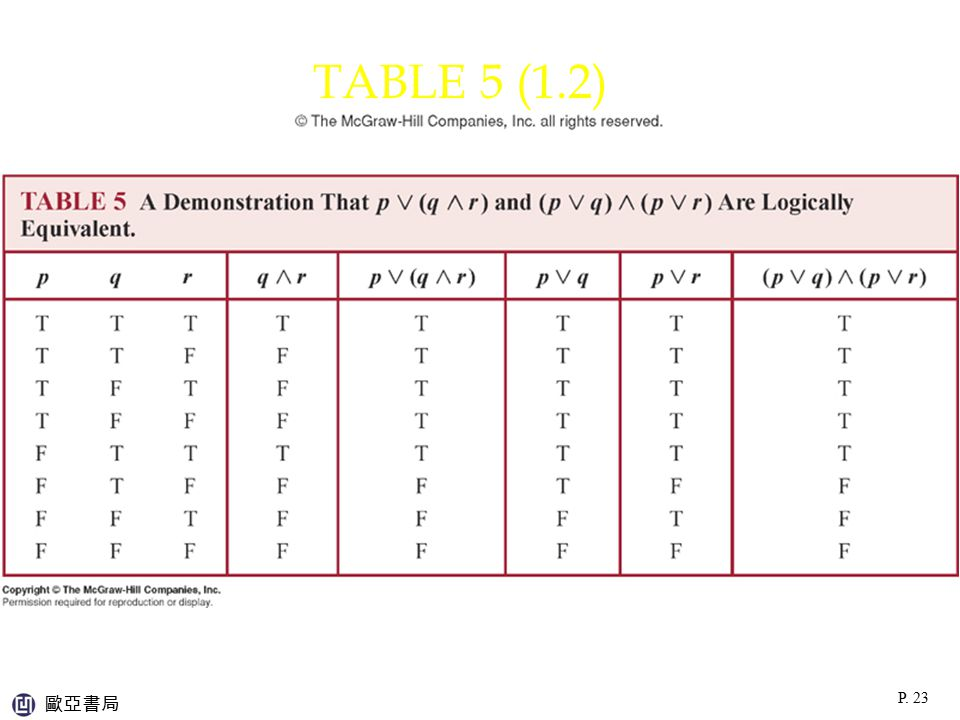 TABLE 5 (1.2) p:\msoffice\My Projects\Rosen 6e 2007\Imagebank\JPEGs07-24-06\ch01\jpeg\t01_2_005.jpg.