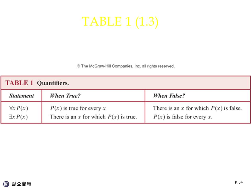 TABLE 1 (1.3) p:\msoffice\My Projects\Rosen 6e 2007\Imagebank\JPEGs07-24-06\ch01\jpeg\t01_3_001.jpg.