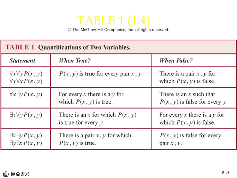 TABLE 1 (1.4) p:\msoffice\My Projects\Rosen 6e 2007\Imagebank\JPEGs07-24-06\ch01\jpeg\t01_4_001.jpg.