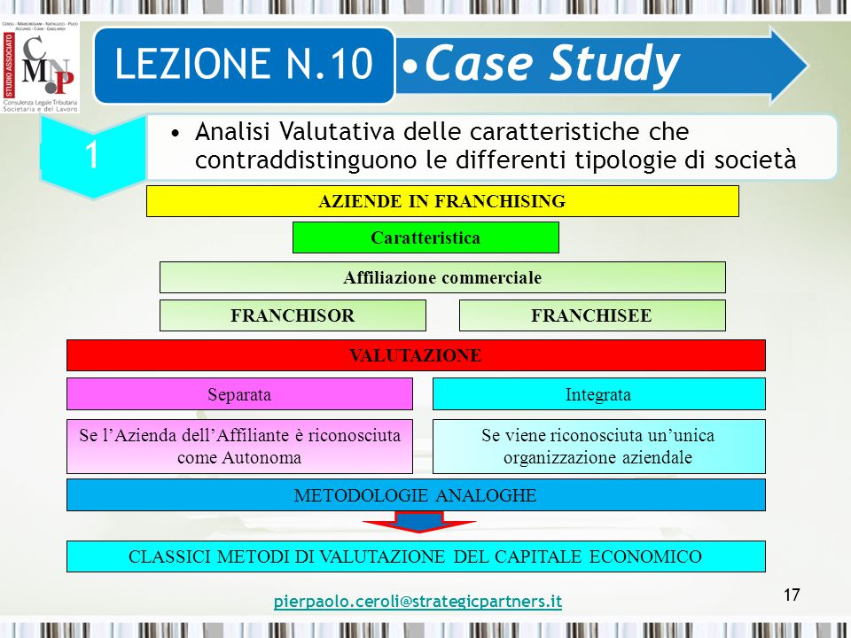 AZIENDE IN FRANCHISING Affiliazione commerciale