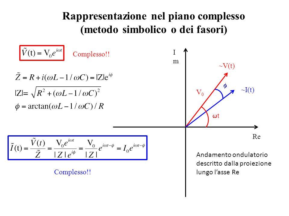 Rappresentazione nel piano complesso (metodo simbolico o dei fasori)