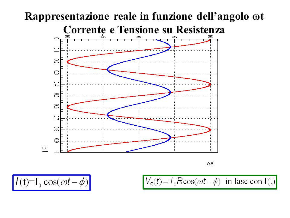Rappresentazione reale in funzione dell'angolo wt