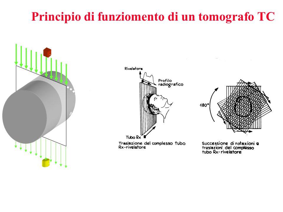 Principio di funziomento di un tomografo TC