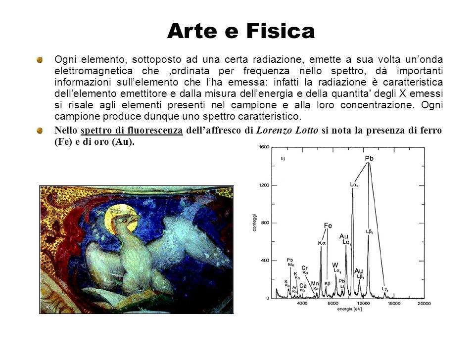 Arte e Fisica