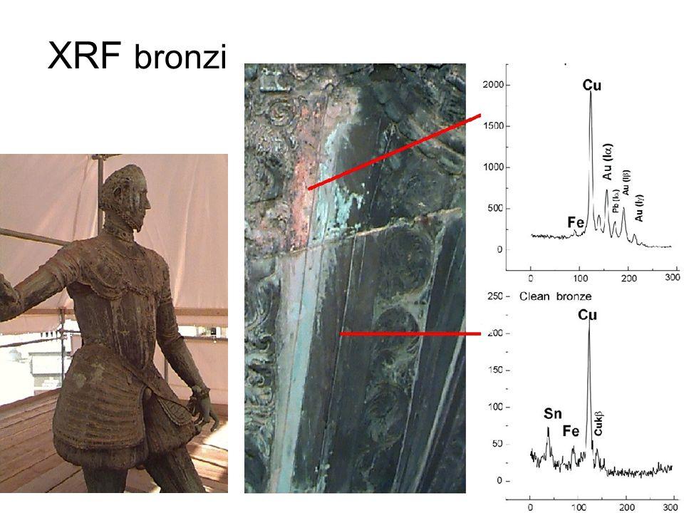XRF bronzi