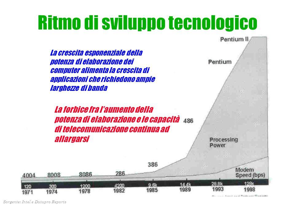 Ritmo di sviluppo tecnologico