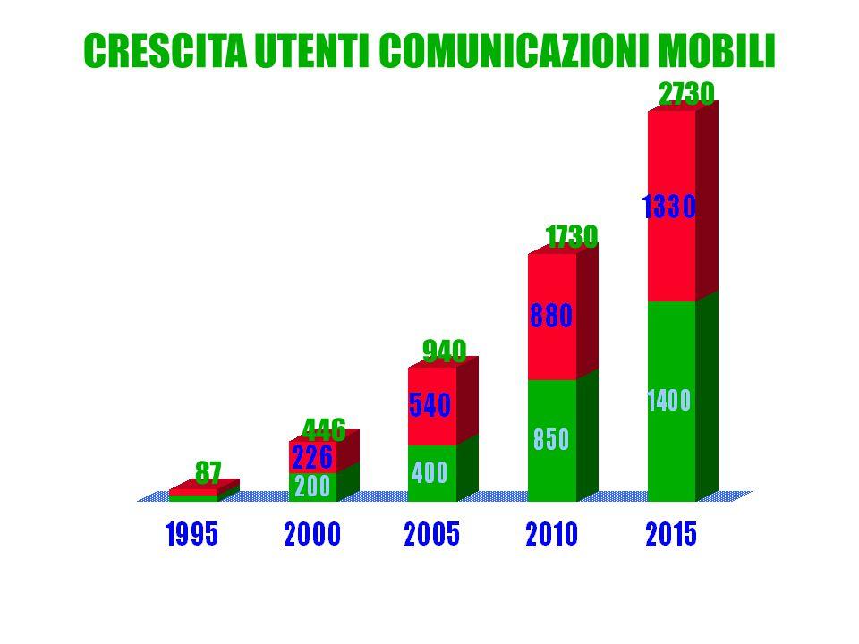 CRESCITA UTENTI COMUNICAZIONI MOBILI