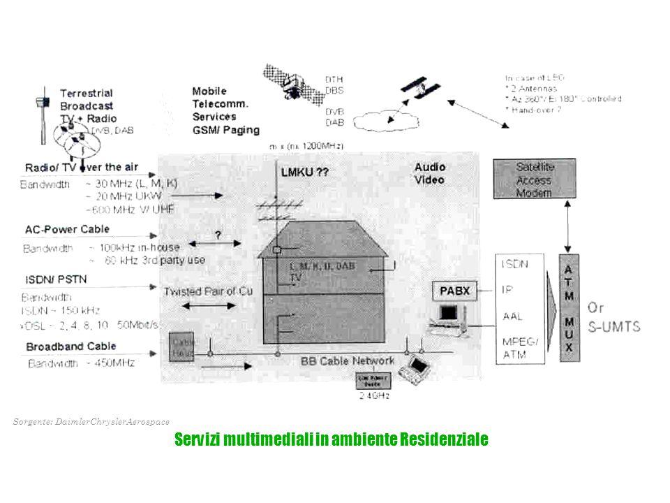 Servizi multimediali in ambiente Residenziale